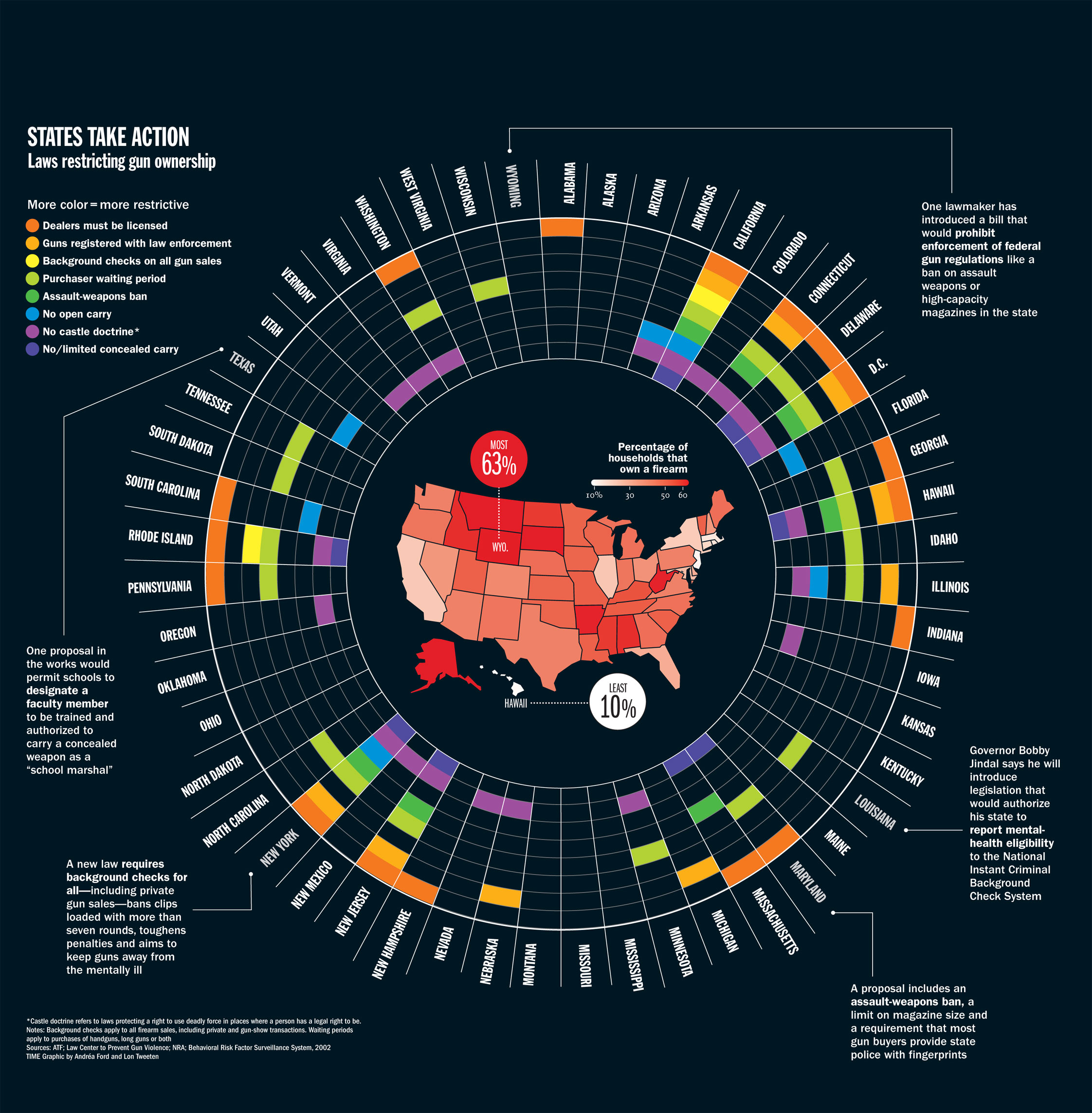 time graphic state laws that restrict gun ownership time com rh swampland time com gun control laws by state comparison gun control laws by state vs crime