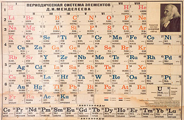 Brief history the periodic table time urtaz