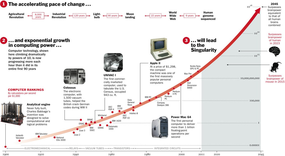 TIME magazine graphic depicting the Singularity.