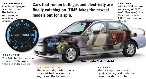 Hybrid Car Diagram