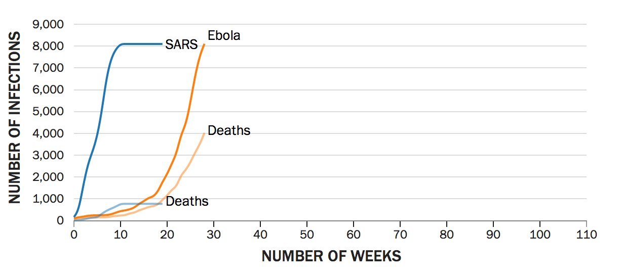 Ebola Chart: How Spread Compares to SARS, MERS, Marburg ... on who sars 2003 june spreading map, biological weapons casualties map, the global spread of buddhism map,